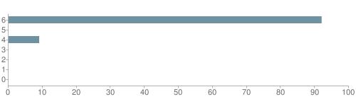 Chart?cht=bhs&chs=500x140&chbh=10&chco=6f92a3&chxt=x,y&chd=t:92,0,9,0,0,0,0&chm=t+92%,333333,0,0,10|t+0%,333333,0,1,10|t+9%,333333,0,2,10|t+0%,333333,0,3,10|t+0%,333333,0,4,10|t+0%,333333,0,5,10|t+0%,333333,0,6,10&chxl=1:|other|indian|hawaiian|asian|hispanic|black|white